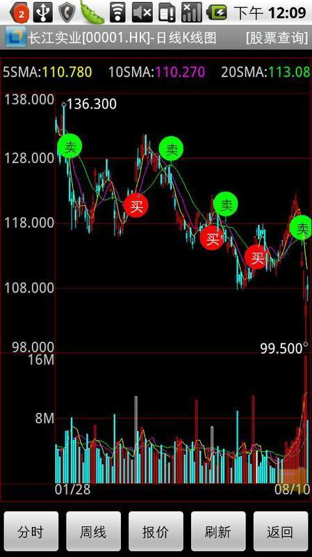 安信国际港股快车手机版软件截图1